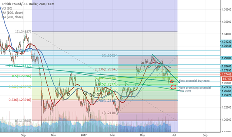 GBPUSD: GBPUSD Incoming Swing Buys
