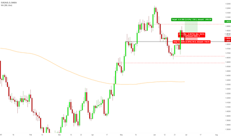 EURAUD: Ready to challenge the last high