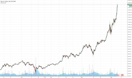 BTCUSD: Непрерывная эмиссия USDT - идеальный рецепт роста Bitcoin