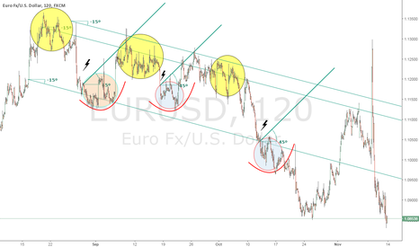 EURUSD: FX Computed Modelling with Speculative Trading Algorithms