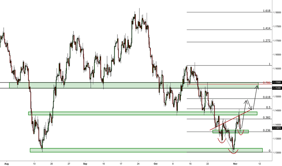 EURUSD: EURUSD .786 Retracement In Play