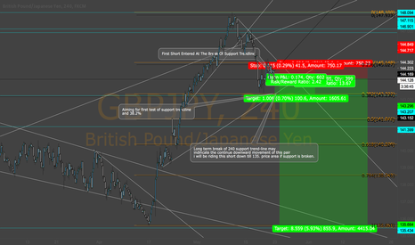 GBPJPY: Possible GBP/JPY Short.