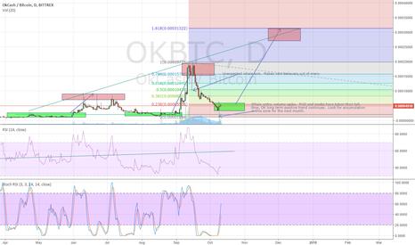 OKBTC: OKcash will continue MASSIVE oscilation