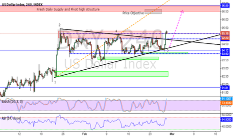 DXY: ***US$index LONG SET UP***