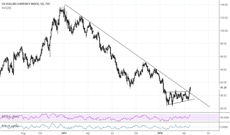 DXY: DANGER FOR EVERYTHING AFFECTED BY US DOLLAR STRENGTH!!!