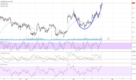 FTNT: FTNT Cup and Handle
