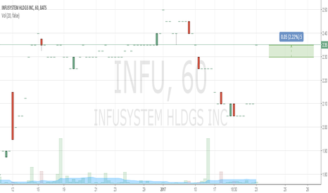 INFU: Buy 2.3 Take Profit 2.35 Stop Loss 1.97