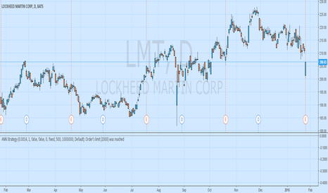 LMT: LMT - Strong R/S. GAP DOWN Opportunity to BUY at $202-$205
