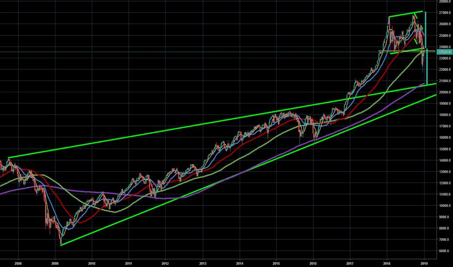 DJI: Dow Jones : pull back --- fait