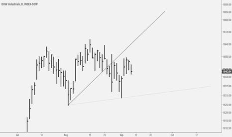 DJI: DJIA: Whither America?