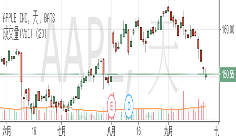 AAPL: 蘋果率相關股票走低,趁機大撈一筆?
