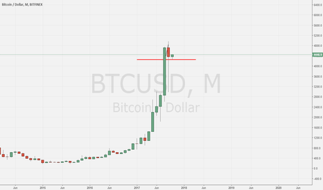 BTCUSD: BTCUSD Monthly Long
