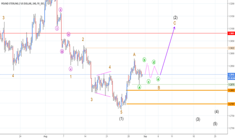 GBPUSD: will make triangle of wave B ??