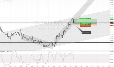 EURUSD: Short term.
