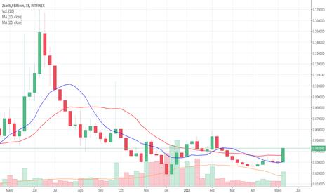ZECBTC: ZEC/BTC Zcash sera listada en Gemini Exchange y sube un 44.49%.