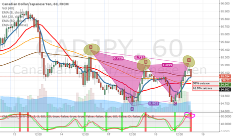 CADJPY: CAD/JPY = Possible bearish bat?