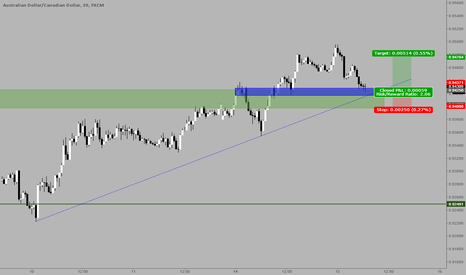 AUDCAD: AUDCAD long from important resistance