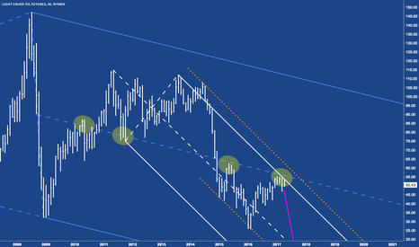 CL1!: CL - Crude on a very longterm view.