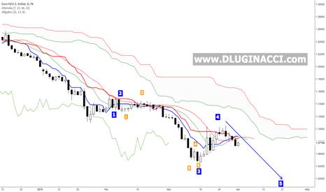 EURUSD: EUR/USD - A Matter Of Time