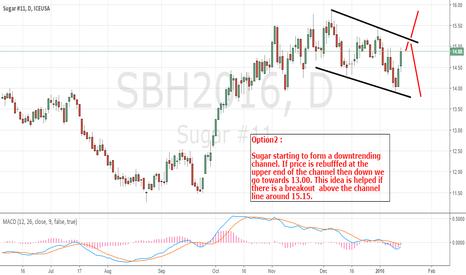 SBH2016: Sugar Bearish Idea