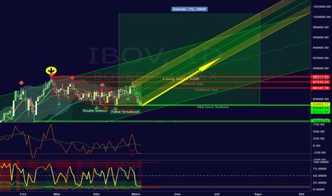 IBOV: Atualizando: projeção otimista para o IBOV
