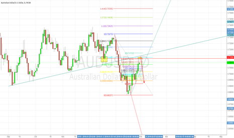 AUDUSD: Audusd AB = CD BC1.618 extension