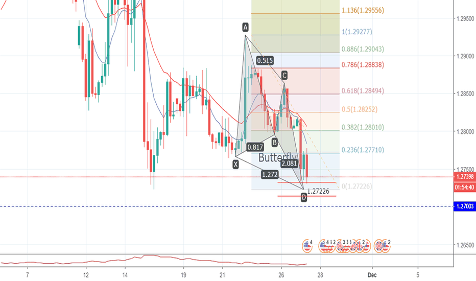 GBPUSD: Possible Butterfly forming on GBPUSD