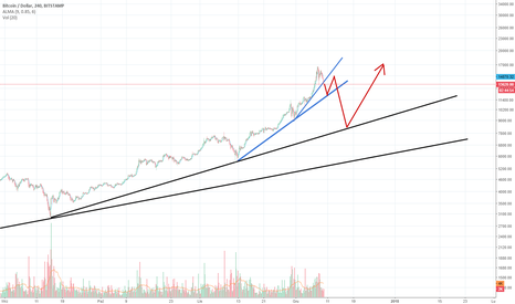 BTCUSD: BTC winter's coming