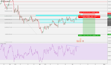 GBPJPY: Sell Limit GBPJPY