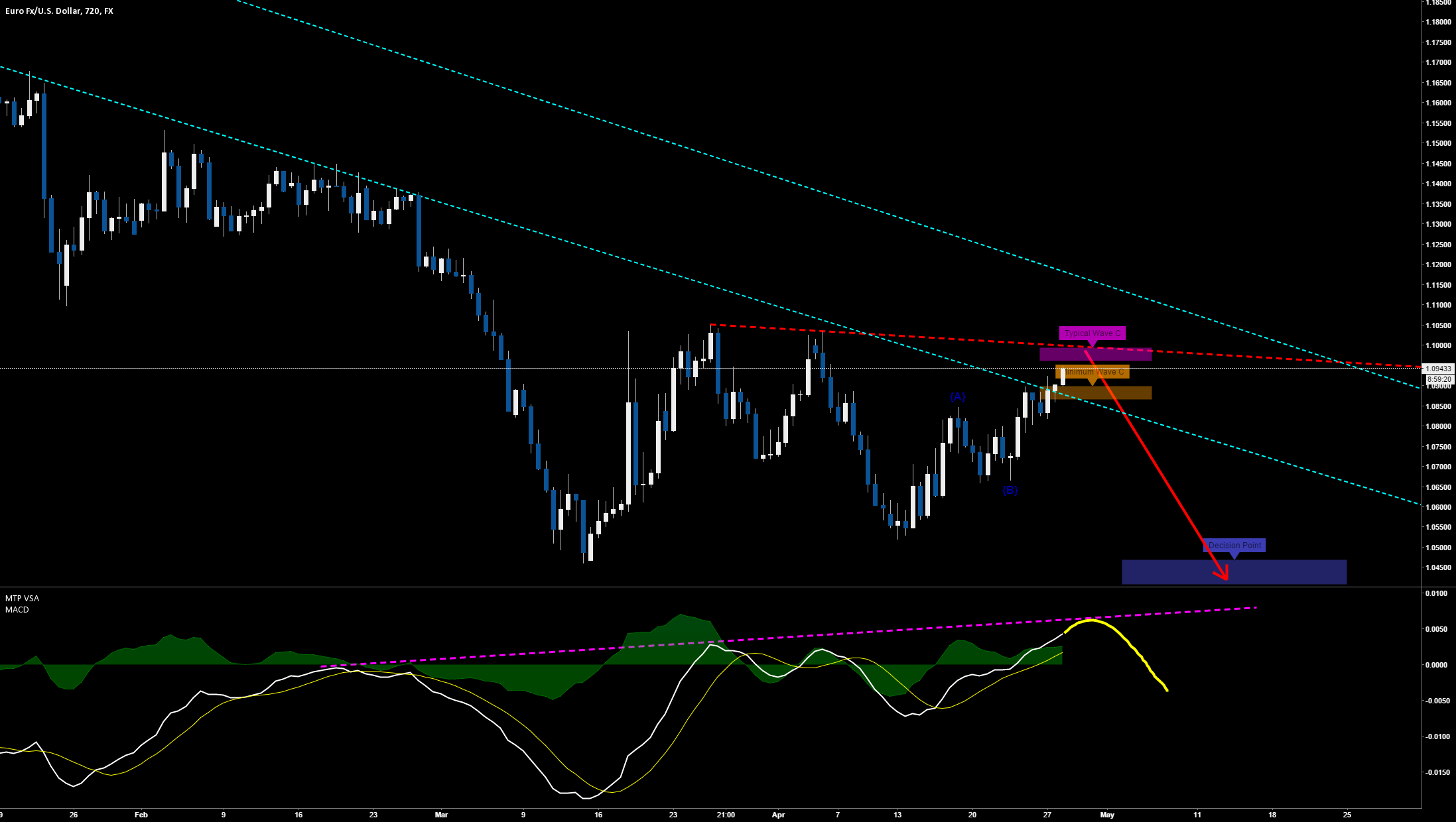 EURUSD Hidden Bearish divergence on 12hr