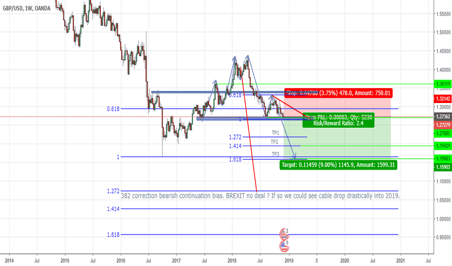 GBPUSD: GBP/USD (Cable) SHORT