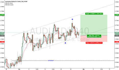 AUDUSD: AUDUSD 27TH FEB 2017