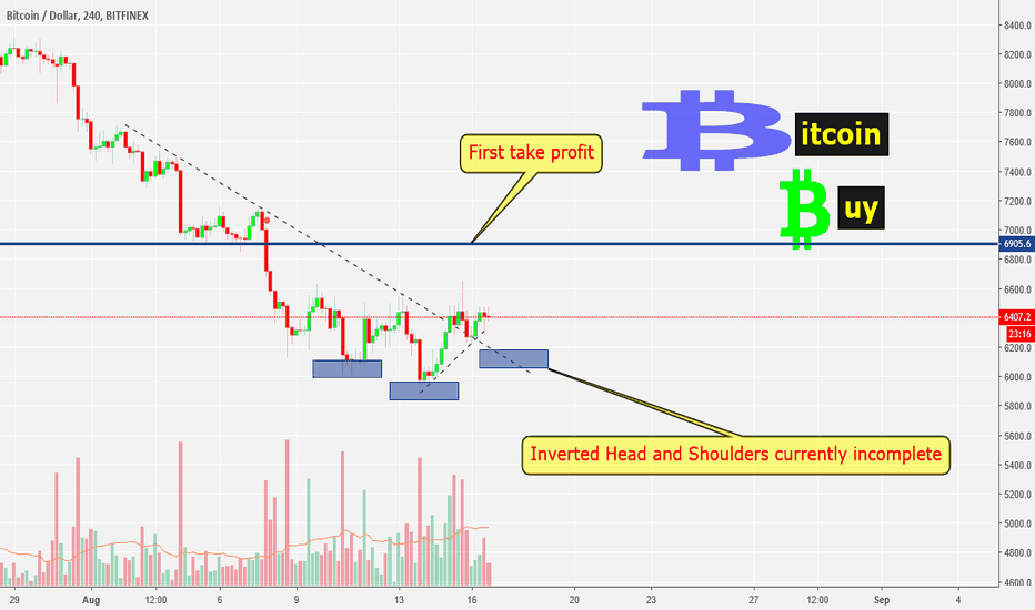 BTCUSD: I'm in and looking for some momentum