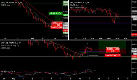EURUSD: EUR/USD Long pullback play