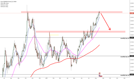 EURGBP: EURGBP DAILY RESISTANCE SHORT SWING