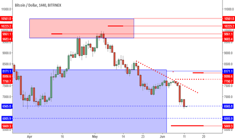 BTCUSD: BTCUSD: Next Stop Low 6K's Unless Reversal Candle Appears Now.