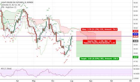 CL1!: Petrolio (simbolo CL1!) in discesa, sarà trend continuation?