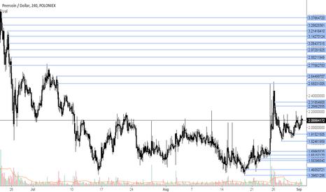 PPCUSD: PPC/USD analysis
