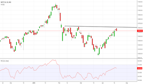 NIFTY: Major resistance