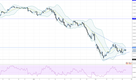 USDJPY: USDJPY - 240 - Getting slightly squeezed.