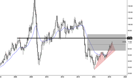 USOIL: CRUDE OIL: Isnt it about time u crushed???