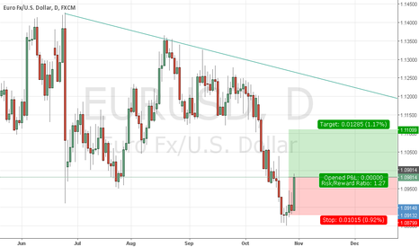 EURUSD: Eurusd ,, direction is starting to change