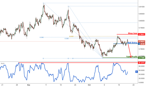 AUDUSD: AUDUSD remain bearish for a further drop