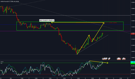 GBPUSD: GBPUSD - EQUAL MEASURED MOVE INTO STRUCTURE
