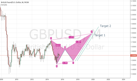 GBPUSD: possible long on monthly chart