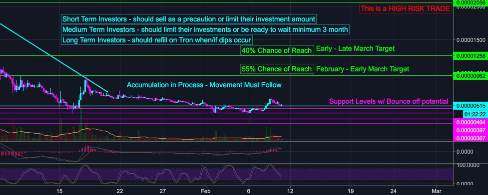 TRON TRX Long Term 1000% Potential (HIGH RISK)