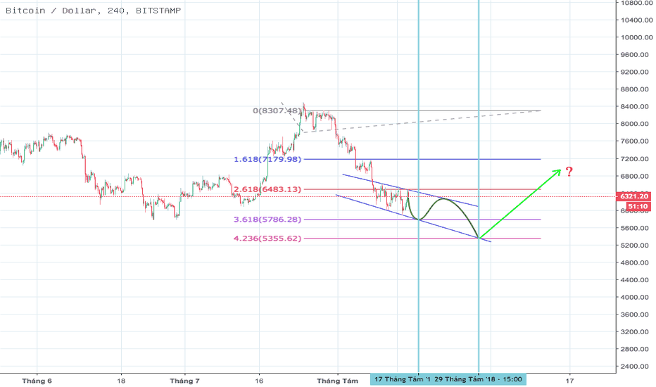 BTCUSD: BTC Chờ đợi mốc giá tốt hơn.