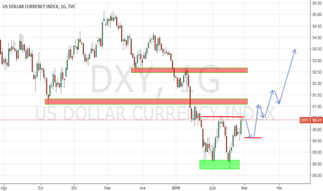 DXY: dxy...usd...G