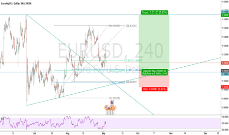 EURUSD: Good zones to buy EURUSD