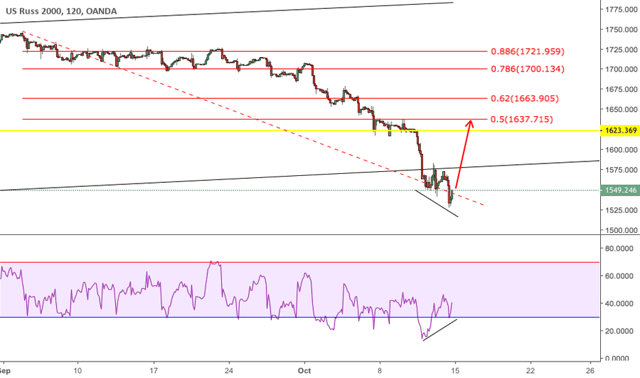 US2000USD: $RUT - Short Term Long, Positive Divergence